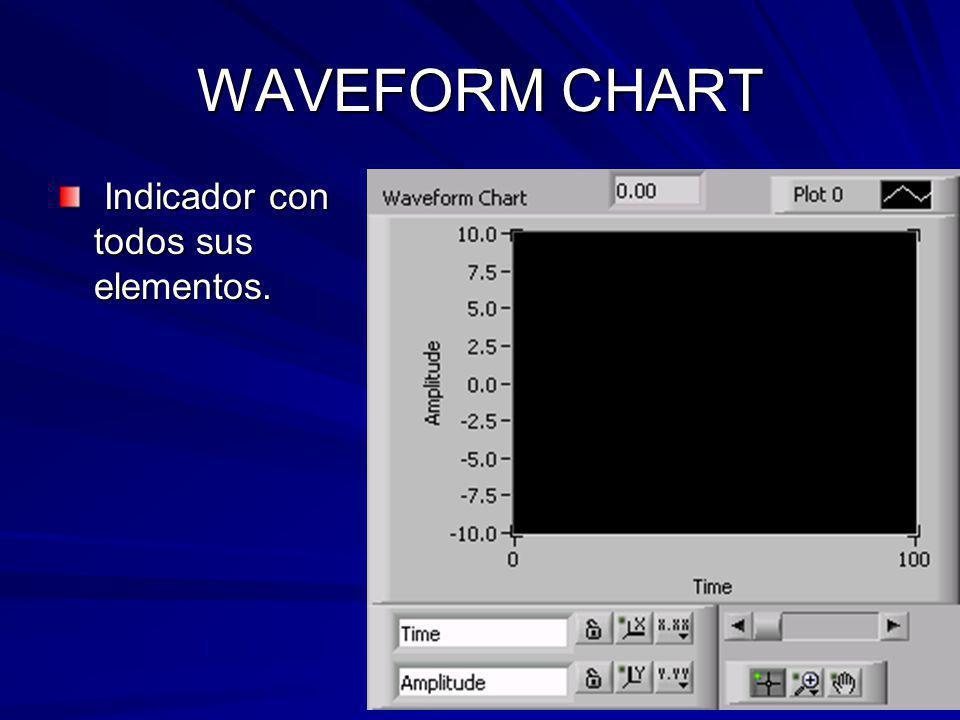 WAVEFORM CHART Indicador con todos sus elementos.