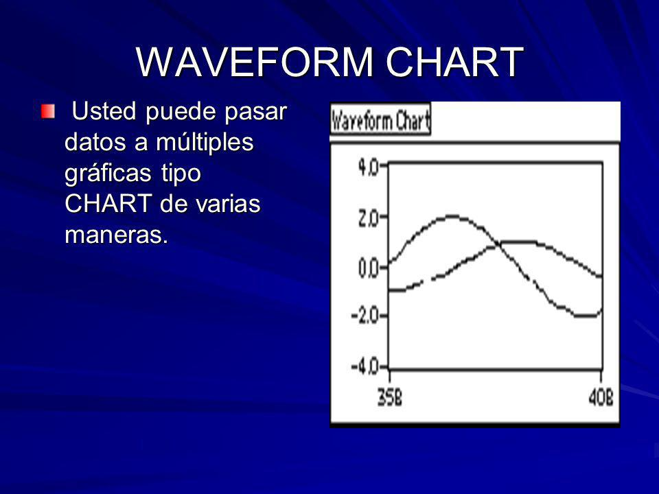 WAVEFORM CHART Usted puede pasar datos a múltiples gráficas tipo CHART de varias maneras.