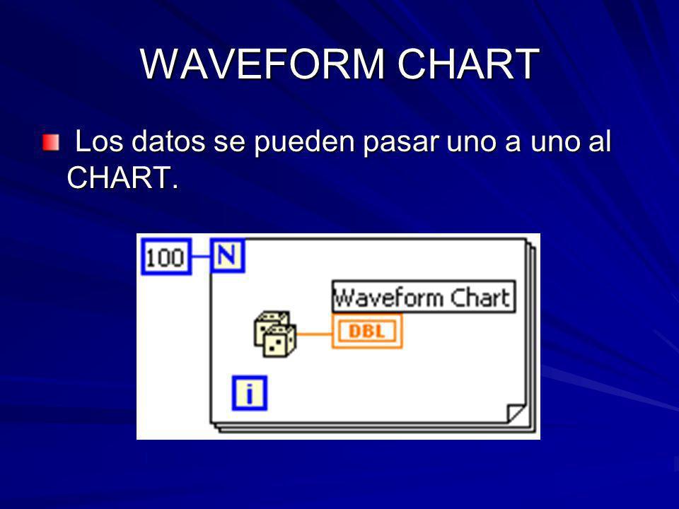 WAVEFORM CHART Los datos se pueden pasar uno a uno al CHART.