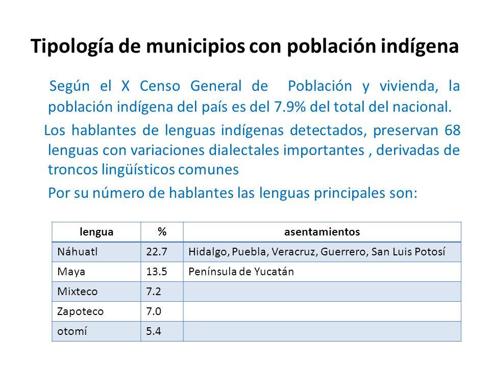 Tipología de municipios con población indígena