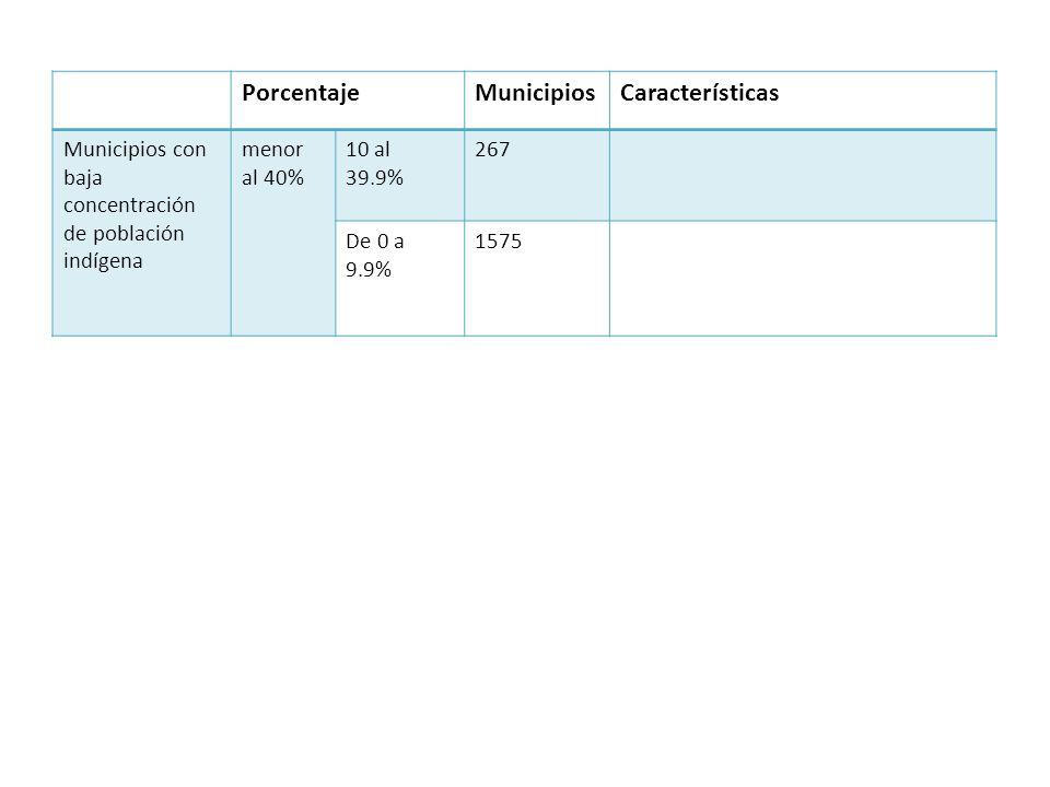 Porcentaje Municipios Características