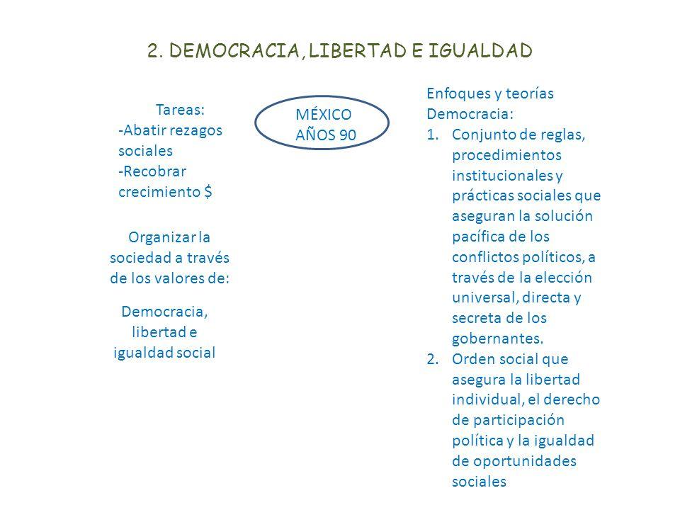2. DEMOCRACIA, LIBERTAD E IGUALDAD