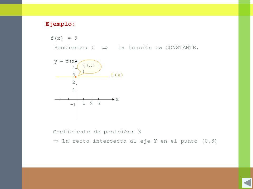 Ejemplo: f(x) = 3 Pendiente: 0  La función es CONSTANTE. x f(x)