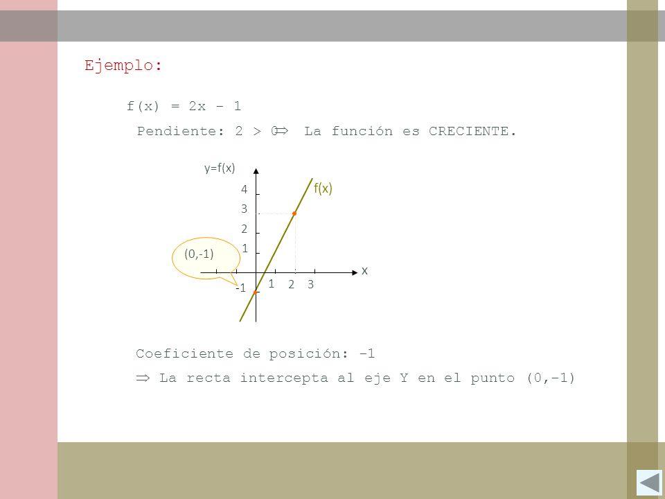 Ejemplo: f(x) = 2x - 1 Pendiente: 2 > 0  La función es CRECIENTE.