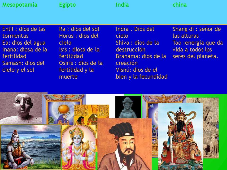 Mesopotamia Egipto. India. china. Enlil : dios de las tormentas. Ea: dios del agua. Inana: diosa de la fertilidad.