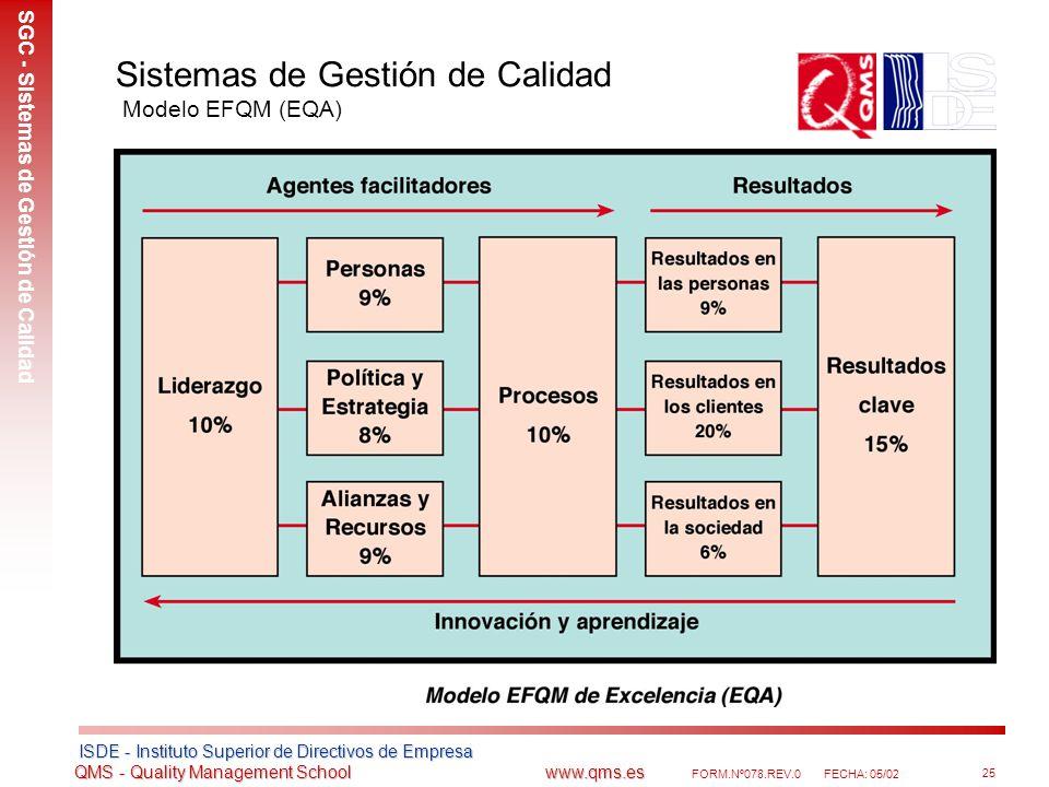 Sistemas de Gestión de Calidad Modelo EFQM (EQA)
