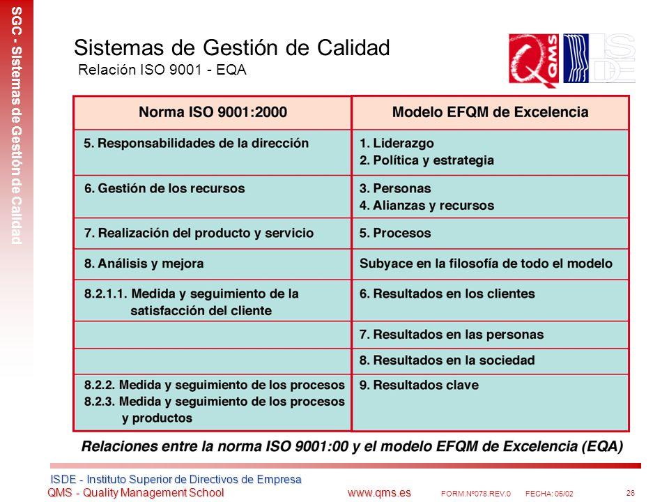 Sistemas de Gestión de Calidad Relación ISO 9001 - EQA