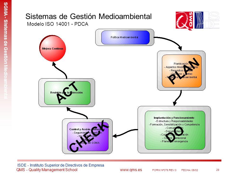 Sistemas de Gestión Medioambiental Modelo ISO 14001 - PDCA