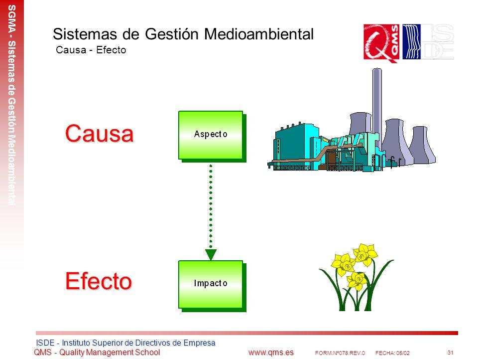 Sistemas de Gestión Medioambiental Causa - Efecto