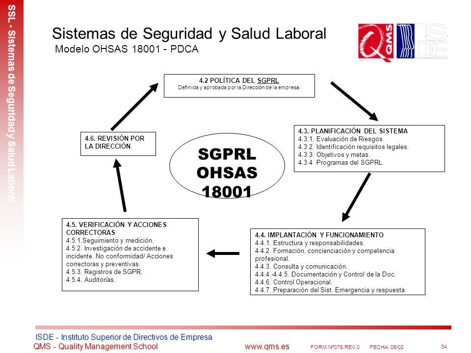 Sistemas de Seguridad y Salud Laboral Modelo OHSAS 18001 - PDCA