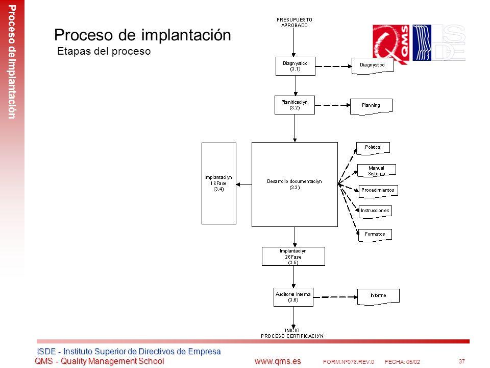 Proceso de implantación Etapas del proceso
