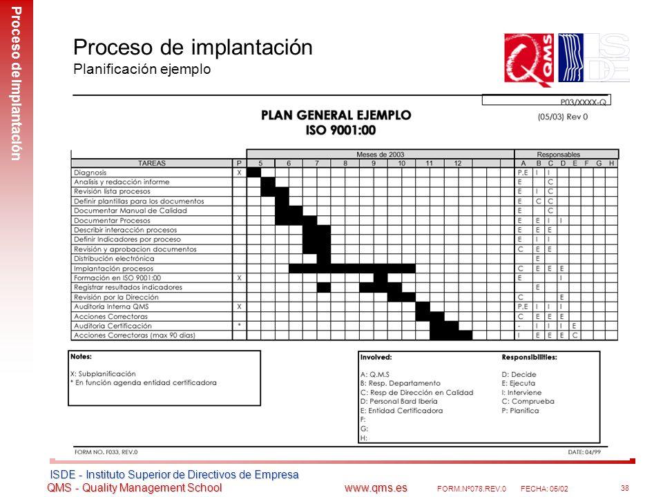 Proceso de implantación Planificación ejemplo