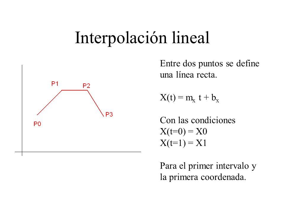 Interpolación lineal Entre dos puntos se define una línea recta.