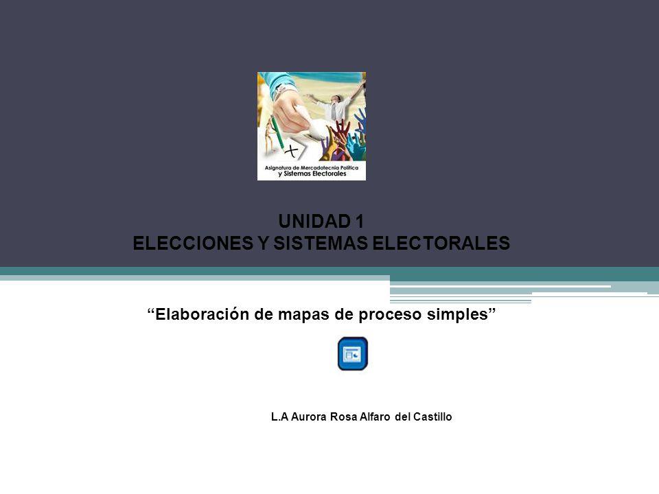UNIDAD 1 ELECCIONES Y SISTEMAS ELECTORALES
