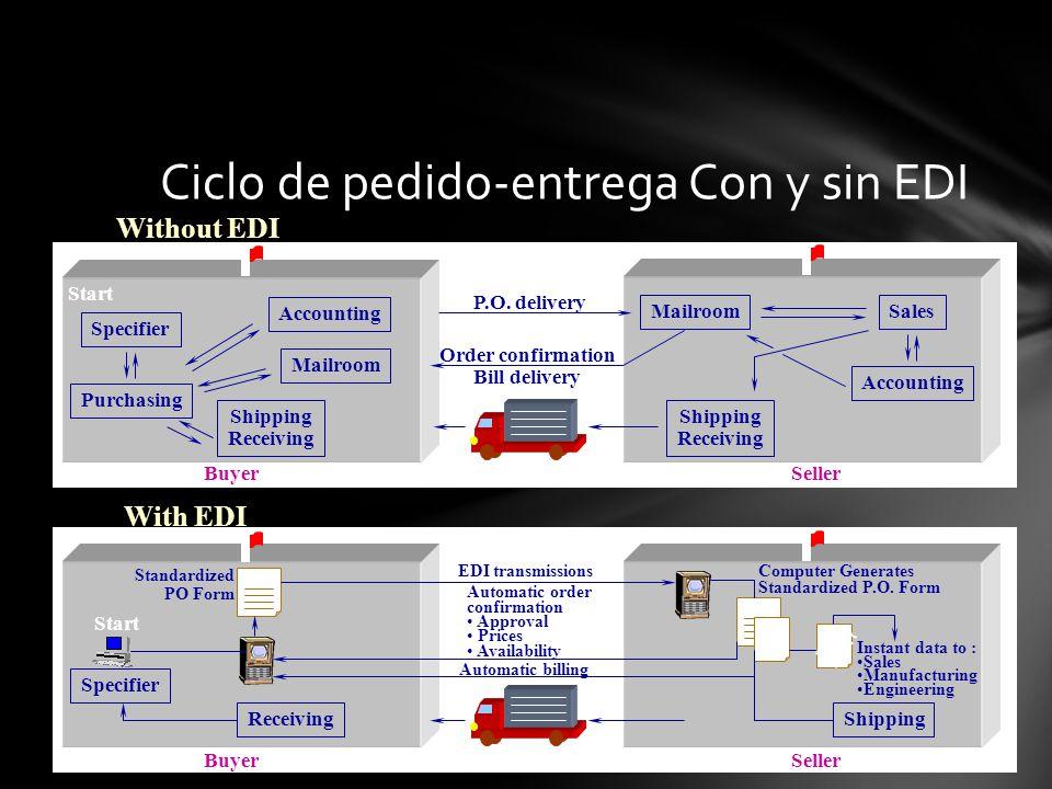 Ciclo de pedido-entrega Con y sin EDI