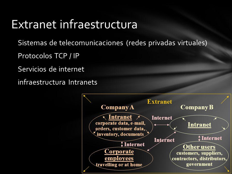 Extranet infraestructura