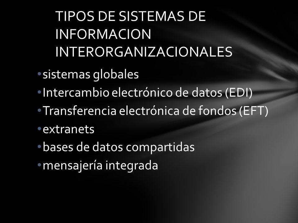 TIPOS DE SISTEMAS DE INFORMACION INTERORGANIZACIONALES