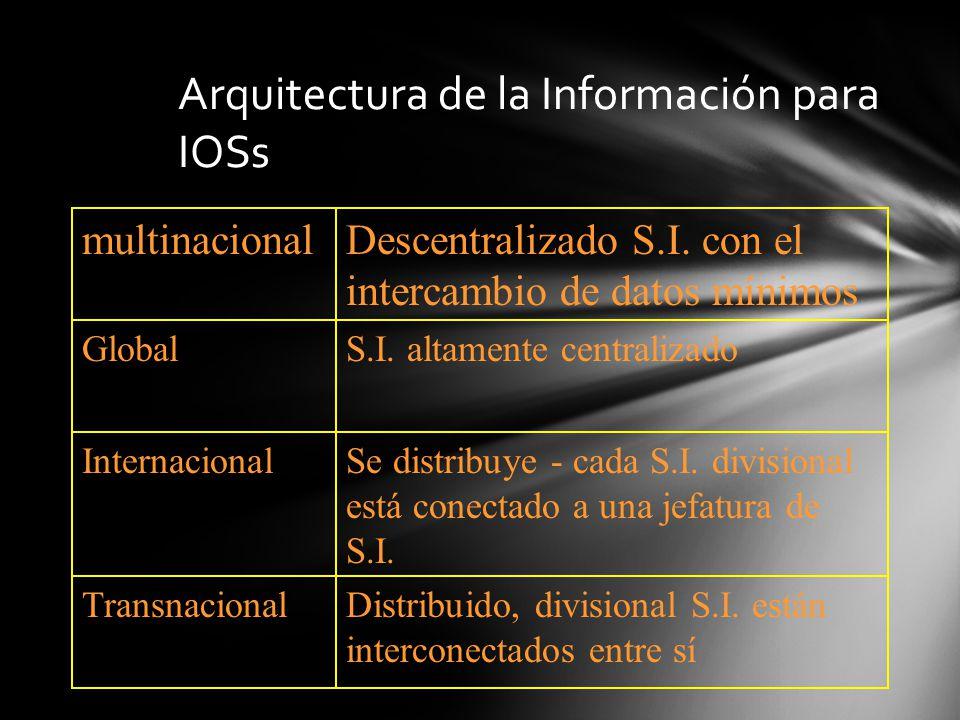 Arquitectura de la Información para IOSs