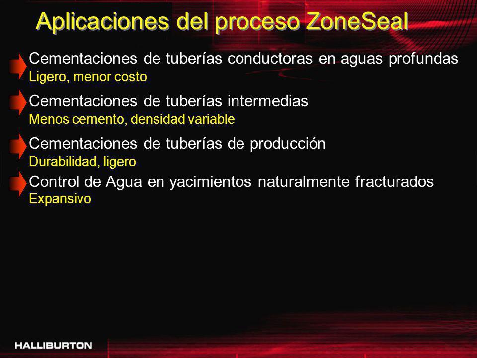 Aplicaciones del proceso ZoneSeal