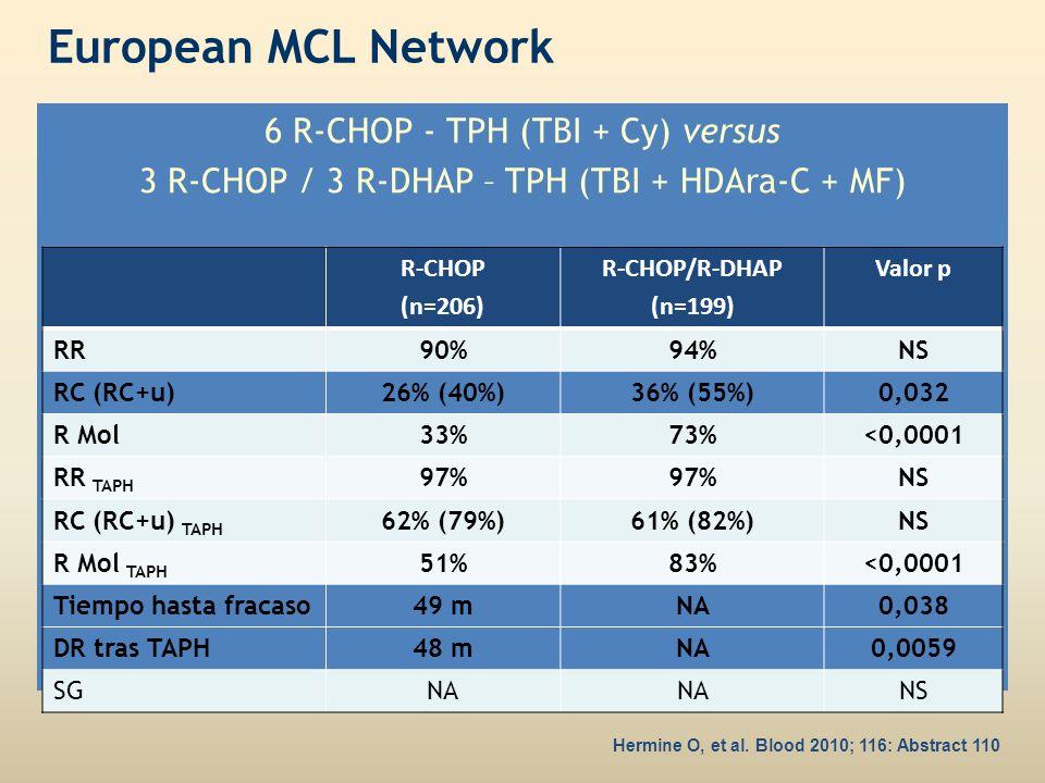European MCL Network 6 R-CHOP - TPH (TBI + Cy) versus 3 R-CHOP / 3 R-DHAP – TPH (TBI + HDAra-C + MF)