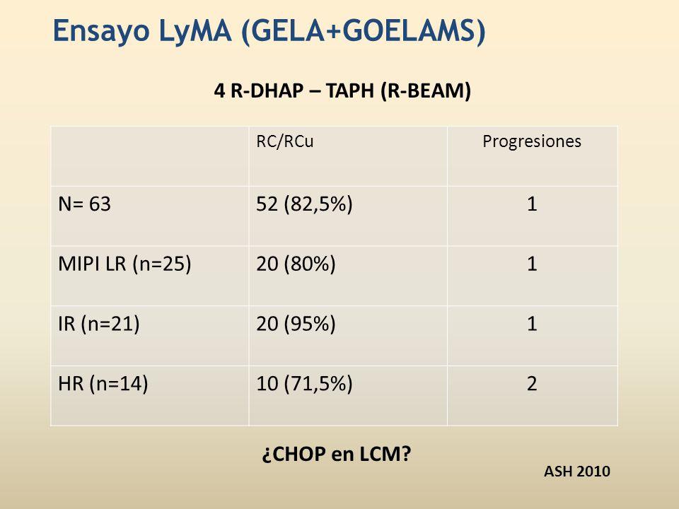 Ensayo LyMA (GELA+GOELAMS)
