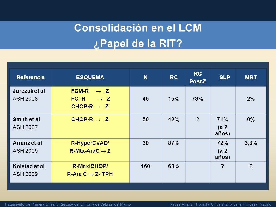 Consolidación en el LCM