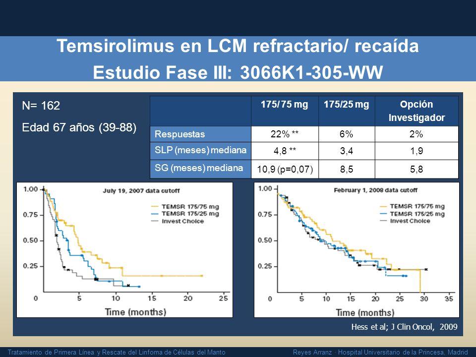 Temsirolimus en LCM refractario/ recaída