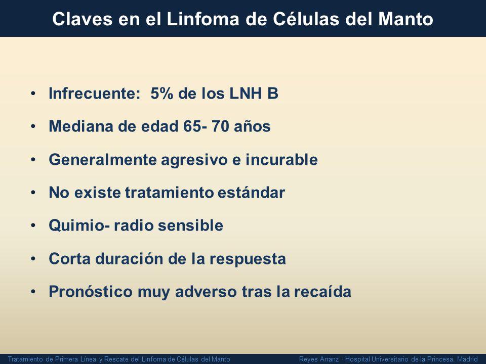 Claves en el Linfoma de Células del Manto