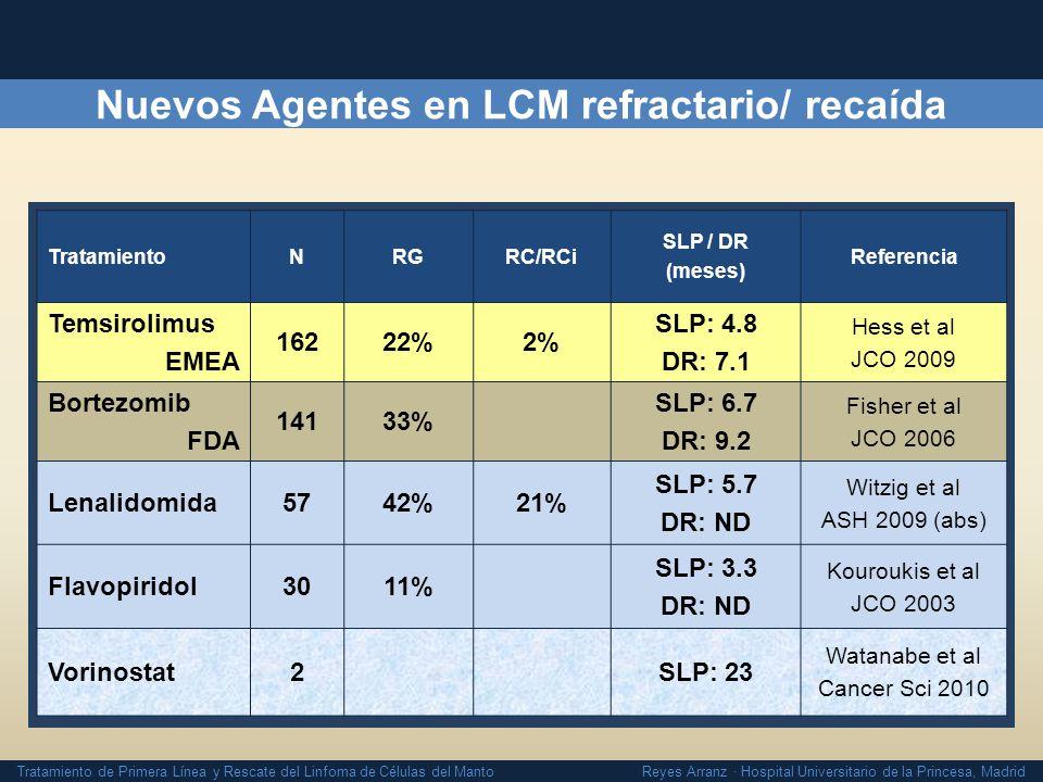 Nuevos Agentes en LCM refractario/ recaída