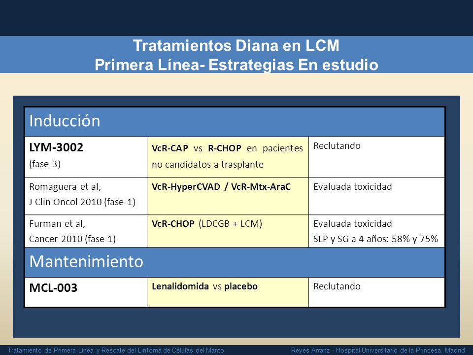 Tratamientos Diana en LCM Primera Línea- Estrategias En estudio