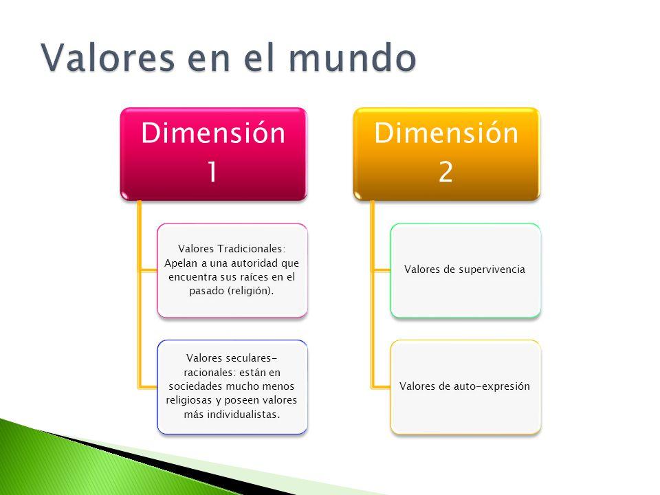 Valores en el mundo Dimensión 1 Dimensión 2