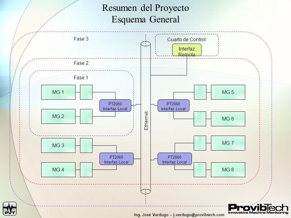 Resumen del Proyecto Esquema General Fase 3 Ethernet Cuarto de Control
