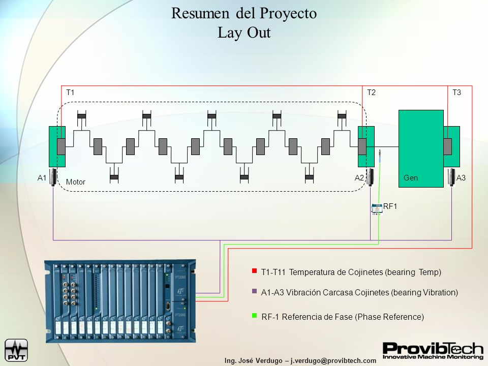 Resumen del Proyecto Lay Out