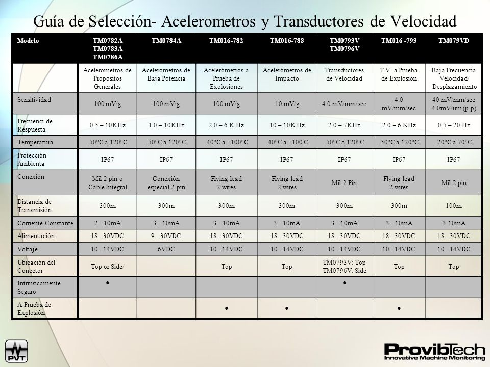Guía de Selección- Acelerometros y Transductores de Velocidad