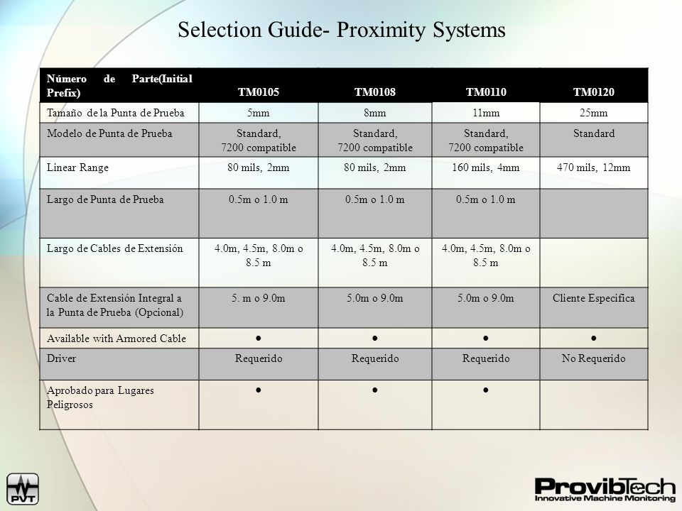 Selection Guide- Proximity Systems