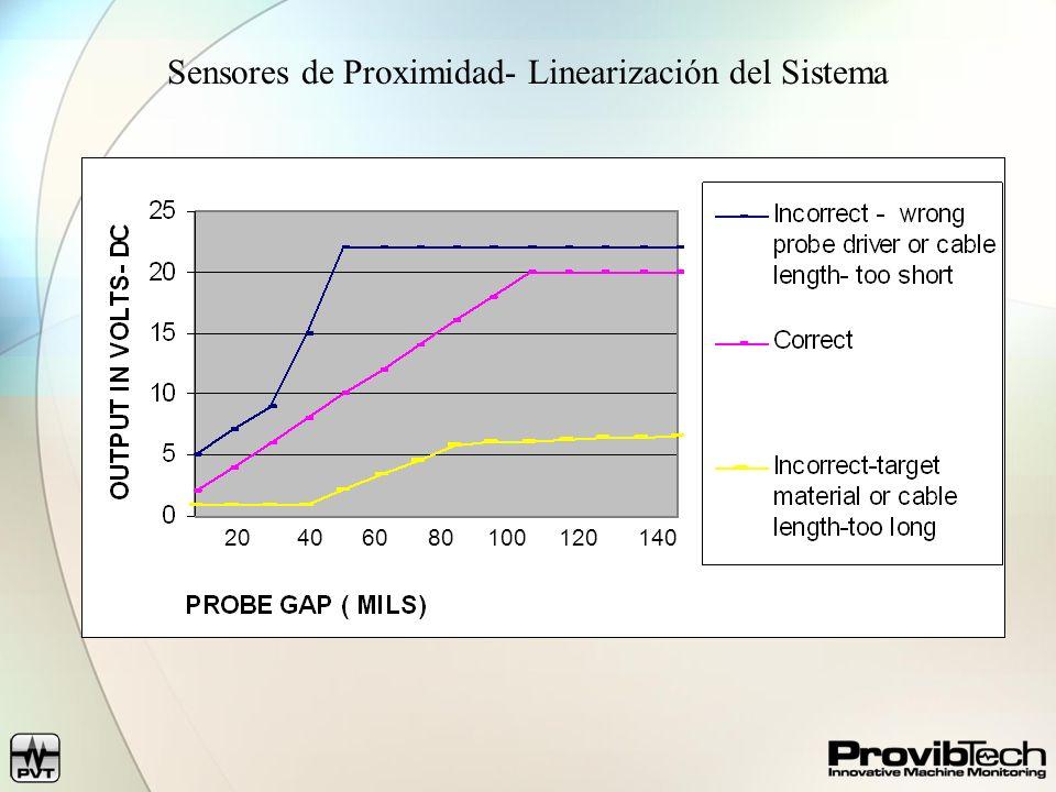 Sensores de Proximidad- Linearización del Sistema