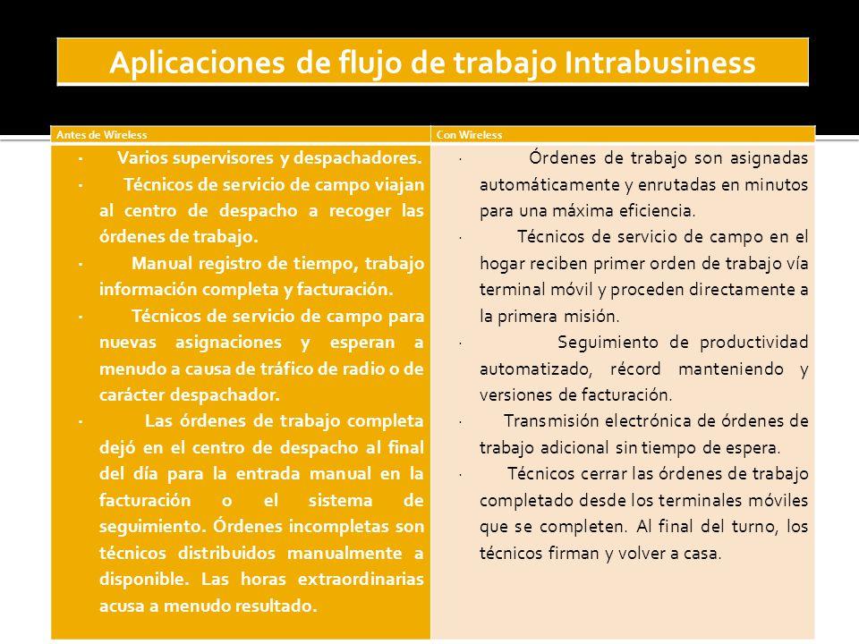 Aplicaciones de flujo de trabajo Intrabusiness