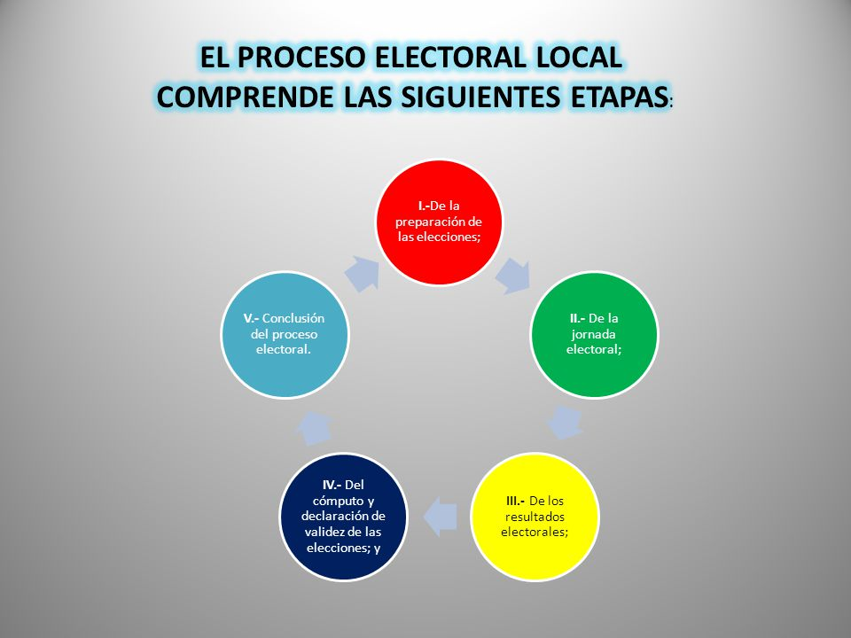 EL PROCESO ELECTORAL LOCAL