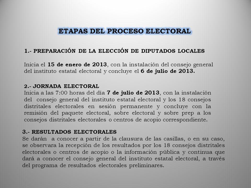 ETAPAS DEL PROCESO ELECTORAL