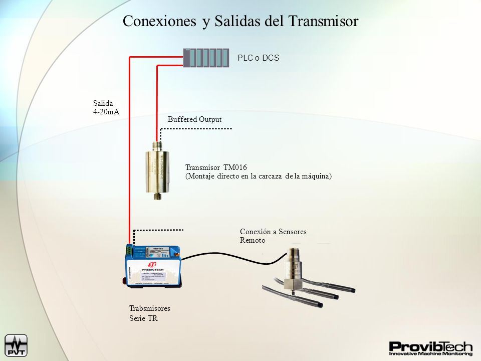 Conexiones y Salidas del Transmisor