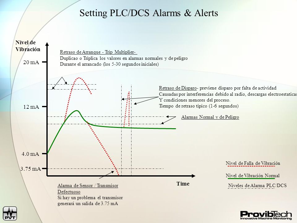 Setting PLC/DCS Alarms & Alerts