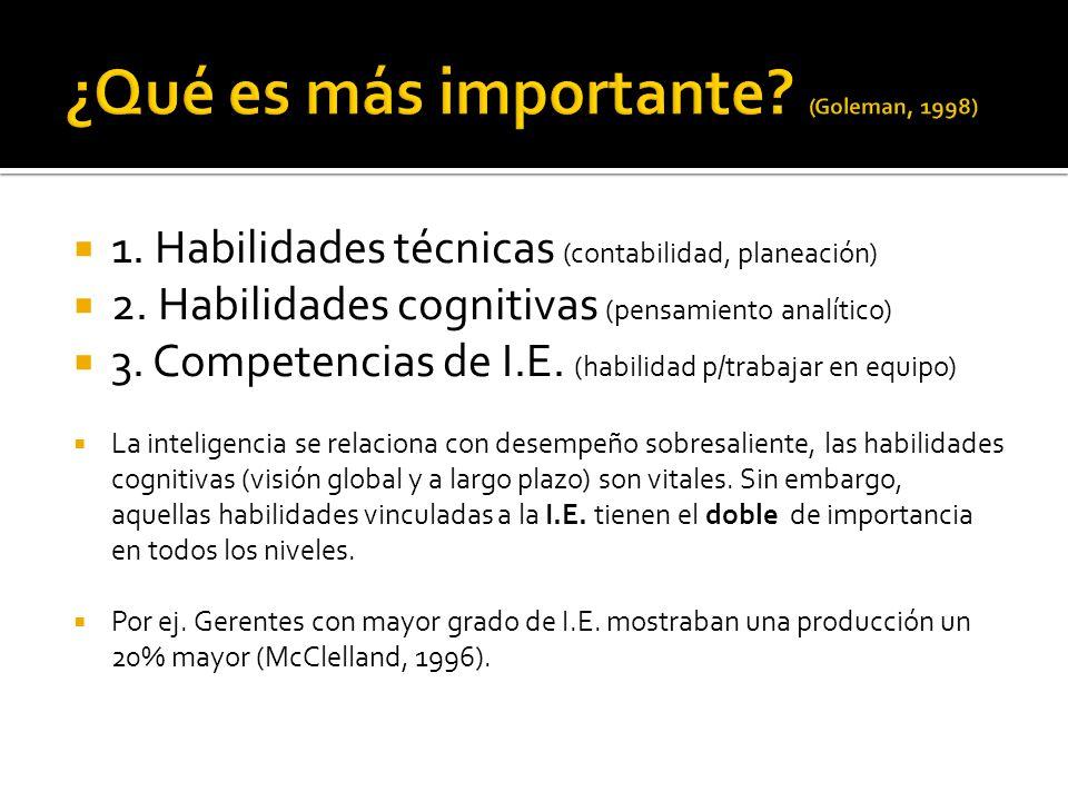 ¿Qué es más importante (Goleman, 1998)