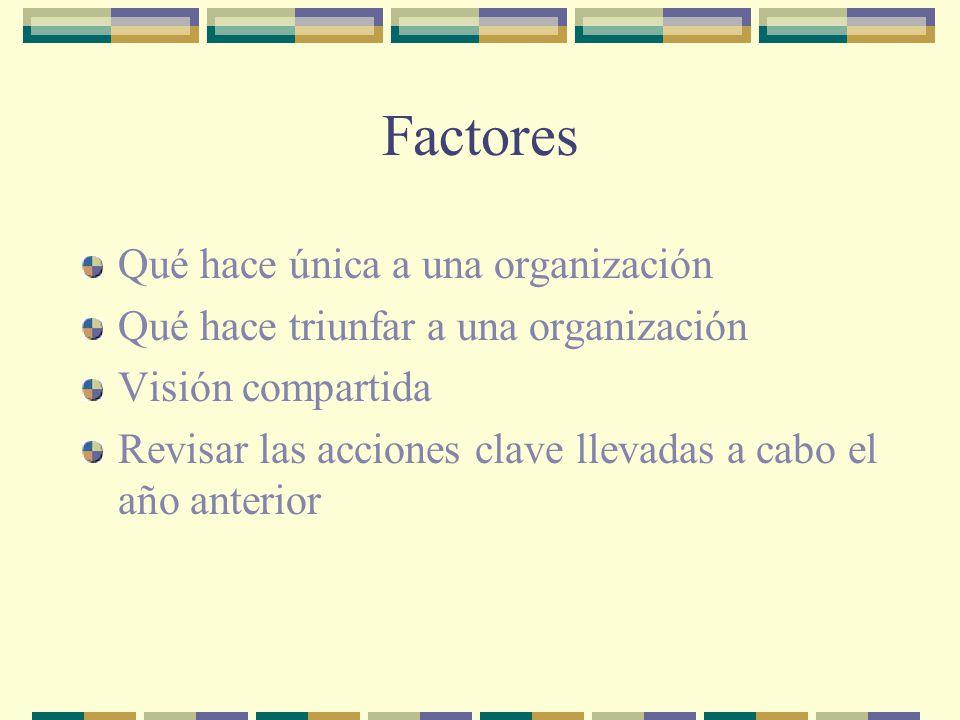 Factores Qué hace única a una organización