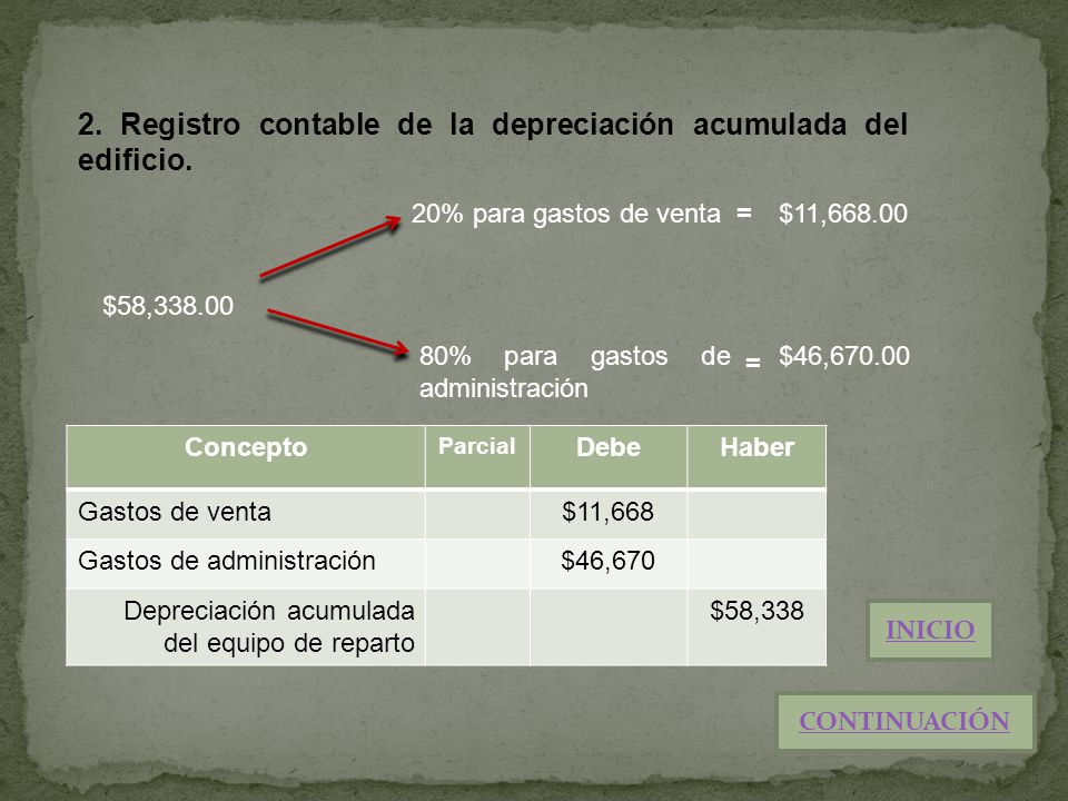 2. Registro contable de la depreciación acumulada del edificio.