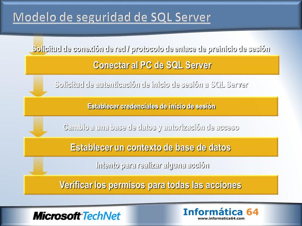 Modelo de seguridad de SQL Server