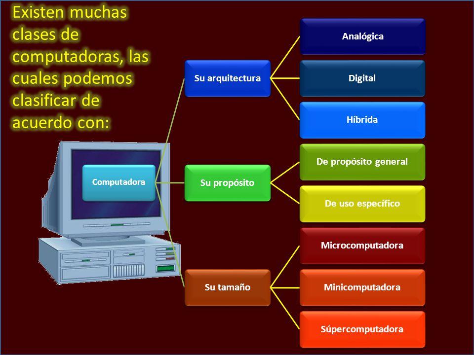 Computadora Su arquitectura. Analógica. Digital. Híbrida. Su propósito. De propósito general. De uso específico.