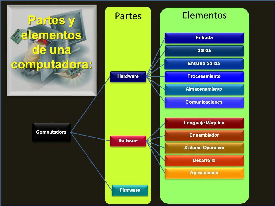 Partes y elementos de una computadora: