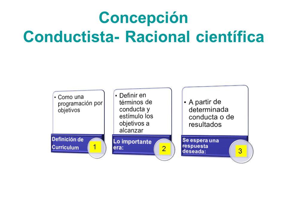 Concepción Conductista- Racional científica