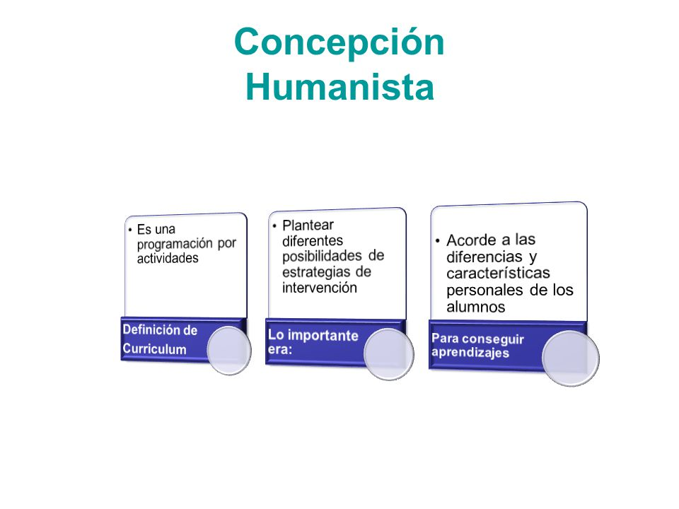 Concepción Humanista Para conseguir aprendizajes Curriculum