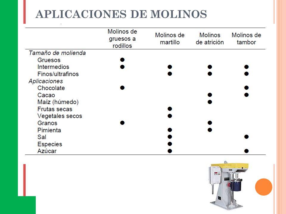 APLICACIONES DE MOLINOS